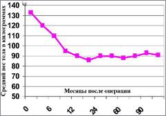 Лечение ОЖИРЕНИЯ - Потеря массы тела после операции бандажирования ЖЕЛУДКА
