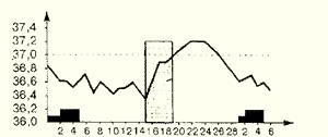 Ректальная температура при нормальном (овуляторном) менструальном цикле.