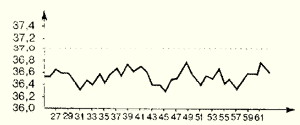 Ректальная температура при ановуляции (отсутствии овуляции).
