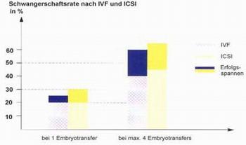 ������� ��������� � �������� - �������������� ��������� ������� ����������� IVF � ICSI